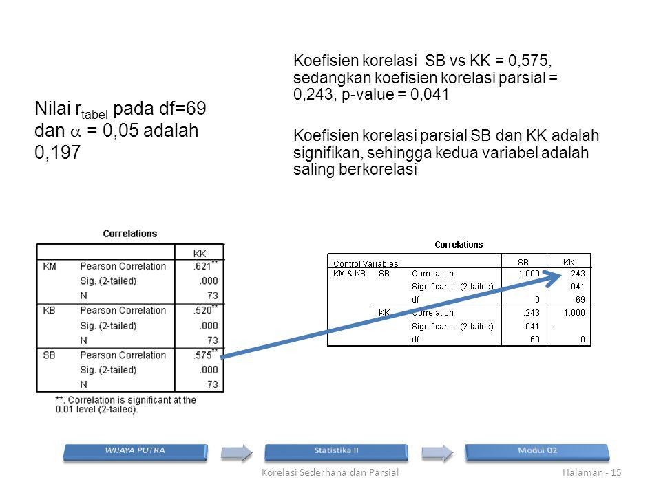 Nilai r tabel pada df=69 dan  = 0,05 adalah 0,197 Korelasi Sederhana dan ParsialHalaman - 15 Koefisien korelasi SB vs KK = 0,575, sedangkan koefisien