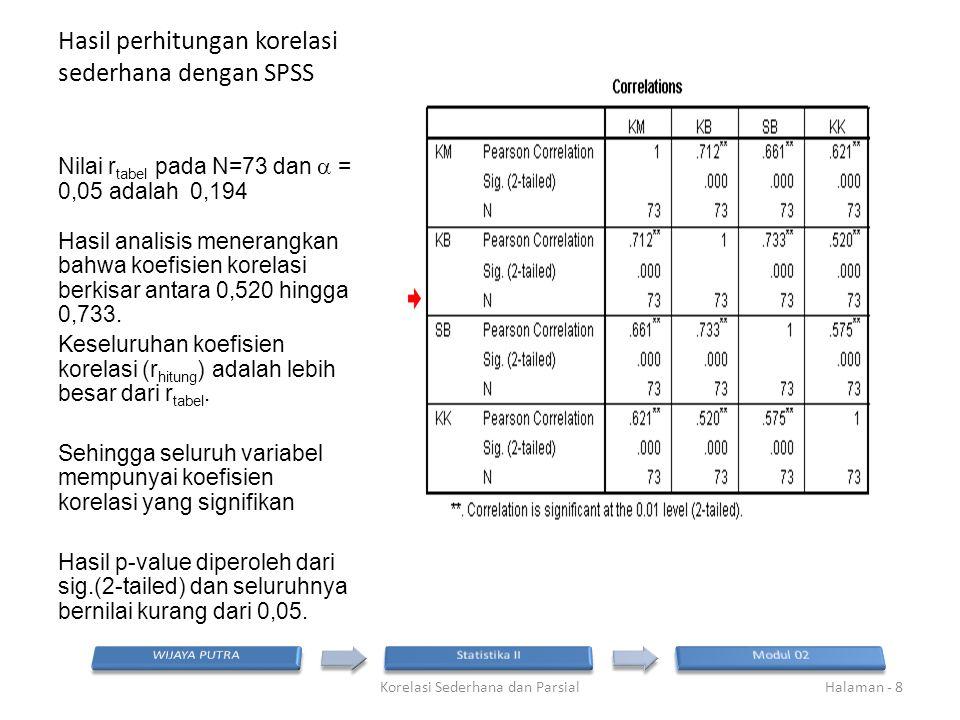 Hasil perhitungan korelasi sederhana dengan SPSS Nilai r tabel pada N=73 dan  = 0,05 adalah 0,194 Hasil analisis menerangkan bahwa koefisien korelasi