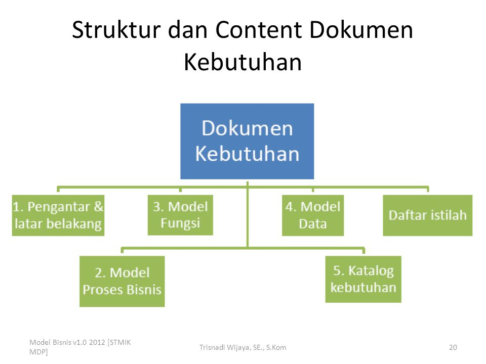 Struktur dan Content Dokumen Kebutuhan Model Bisnis v1.0 2012 [STMIK MDP] Trisnadi Wijaya, SE., S.Kom20