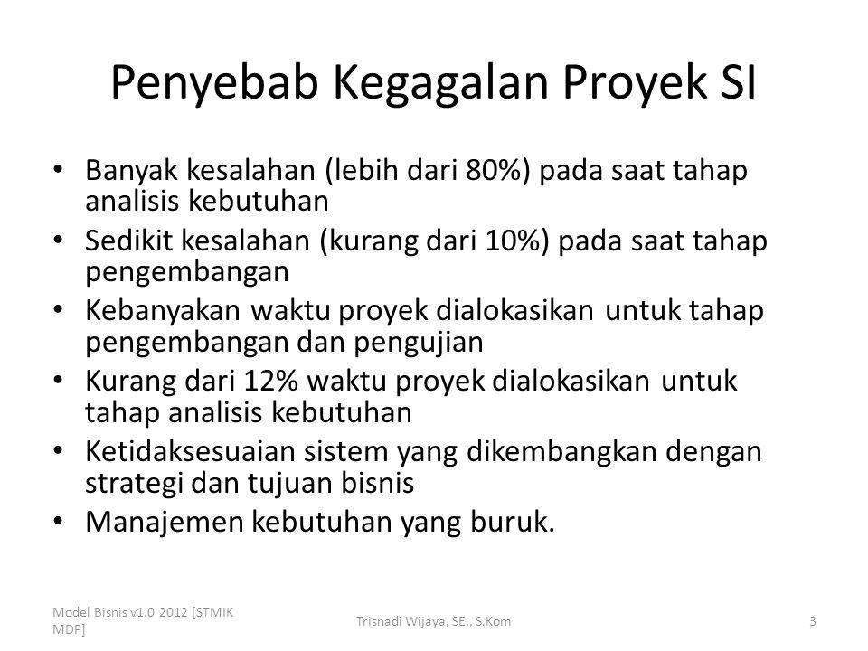 Penyebab Kegagalan Proyek SI Banyak kesalahan (lebih dari 80%) pada saat tahap analisis kebutuhan Sedikit kesalahan (kurang dari 10%) pada saat tahap