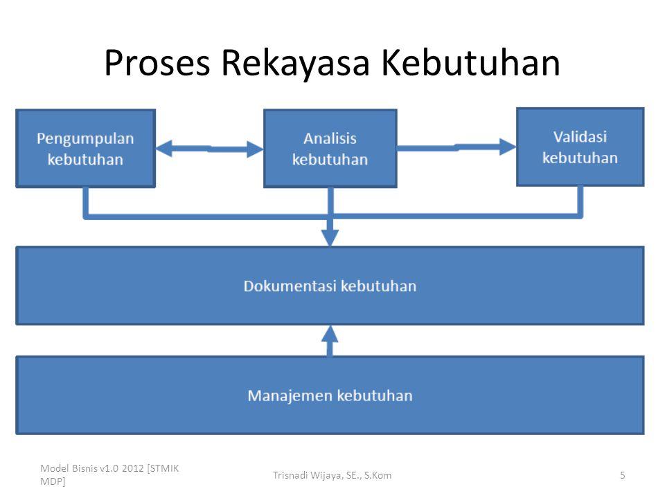 Proses Rekayasa Kebutuhan 1.Pengumpulan kebutuhan berkaitan dengan pengumpulan informasi dan kebutuhan dari stakeholder.