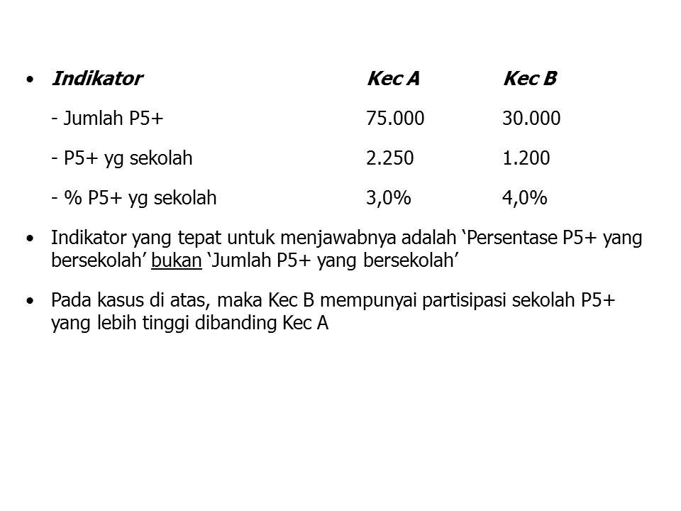 IndikatorKec AKec B - Jumlah P5+ 75.00030.000 - P5+ yg sekolah 2.2501.200 - % P5+ yg sekolah3,0%4,0% Indikator yang tepat untuk menjawabnya adalah 'Pe