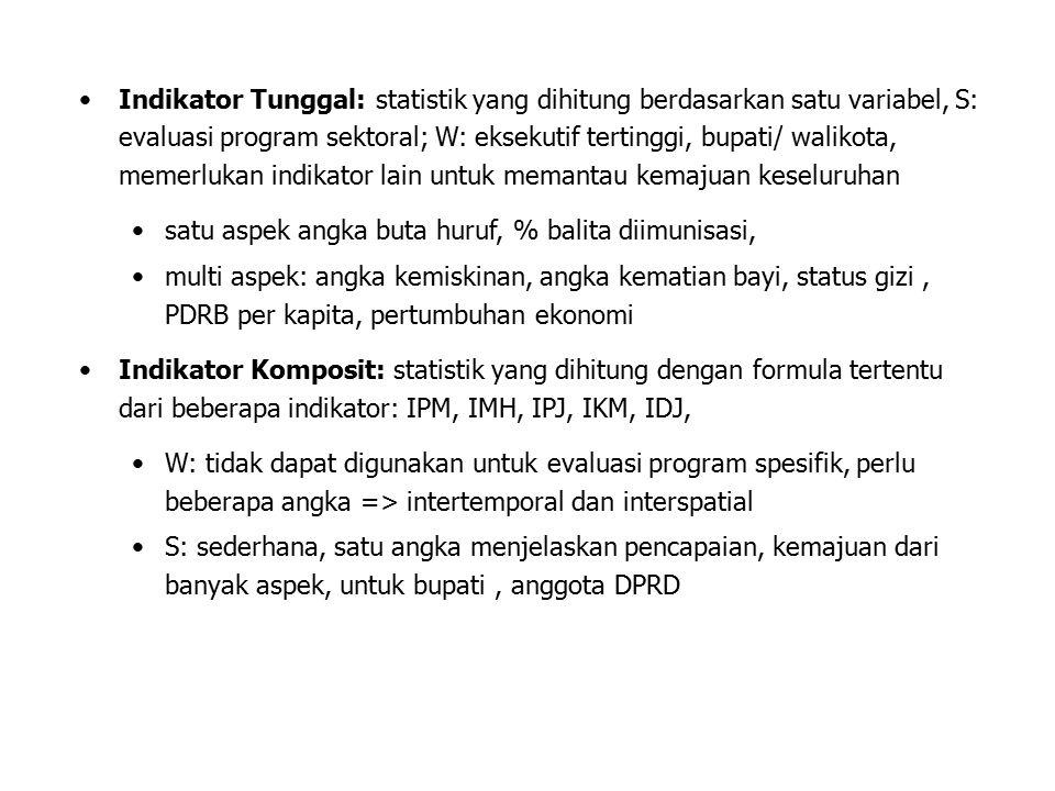 Indikator Tunggal: statistik yang dihitung berdasarkan satu variabel, S: evaluasi program sektoral; W: eksekutif tertinggi, bupati/ walikota, memerluk