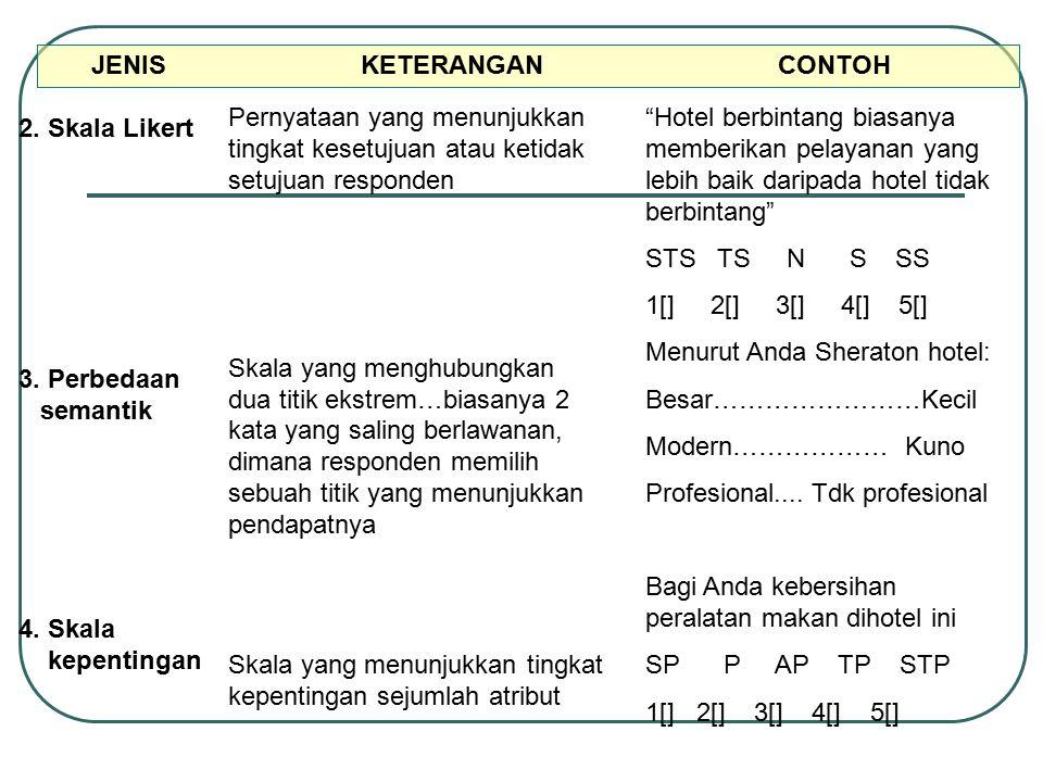 JENIS KETERANGAN CONTOH 2. Skala Likert 3. Perbedaan semantik 4. Skala kepentingan Pernyataan yang menunjukkan tingkat kesetujuan atau ketidak setujua