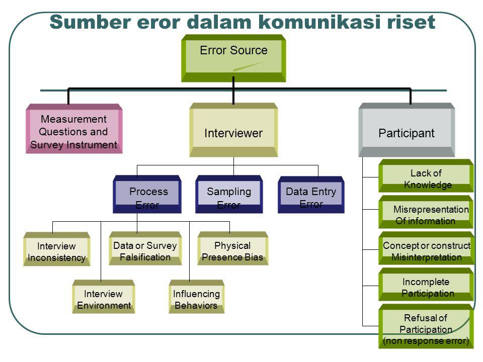 Sumber eror dalam komunikasi riset Error Source Measurement Questions and Survey Instrument InterviewerParticipant Sampling Error Data Entry Error Pro