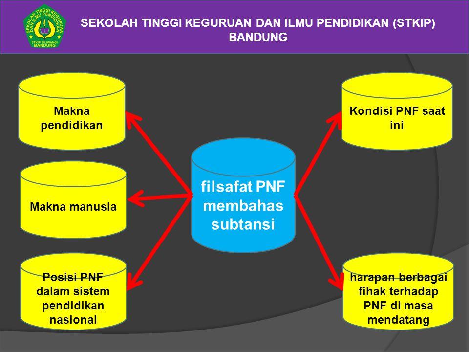 SEKOLAH TINGGI KEGURUAN DAN ILMU PENDIDIKAN (STKIP) BANDUNG filsafat PNF membahas subtansi Kondisi PNF saat ini harapan berbagai fihak terhadap PNF di