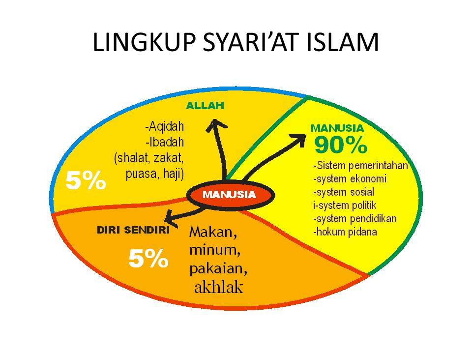 Bagaimana dengan sistem ekonomi islam? Sistem ekonomi islam tidak bisa dilaksanakan secar sempurna jika sistem politiknya juga bukan islam. Sehingga d