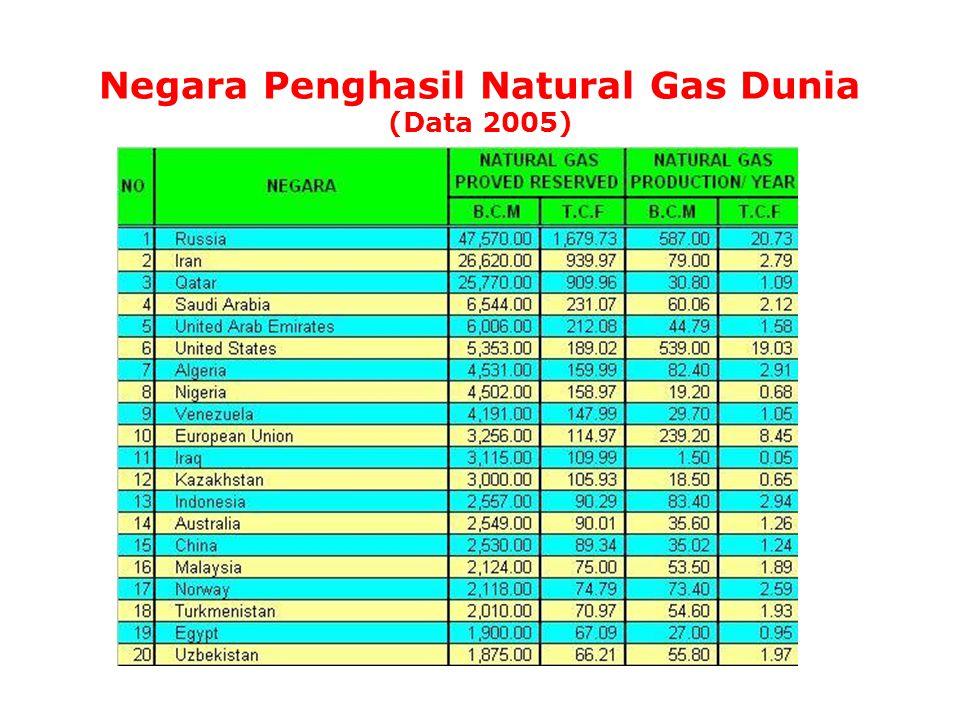 Negara Penghasil Natural Gas Dunia (Data 2005)