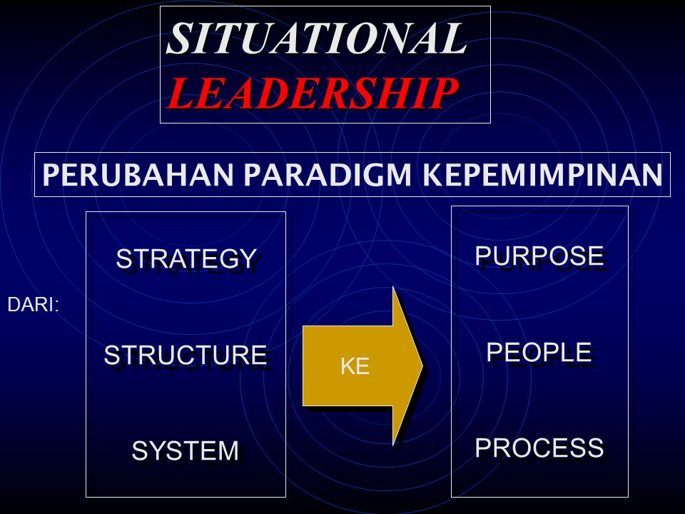 PERUBAHAN PARADIGM KEPEMIMPINAN DARI: STRATEGY STRUCTURE SYSTEM STRATEGY STRUCTURE SYSTEM KE PURPOSE PEOPLE PROCESS PURPOSE PEOPLE PROCESS SITUATIONAL LEADERSHIP