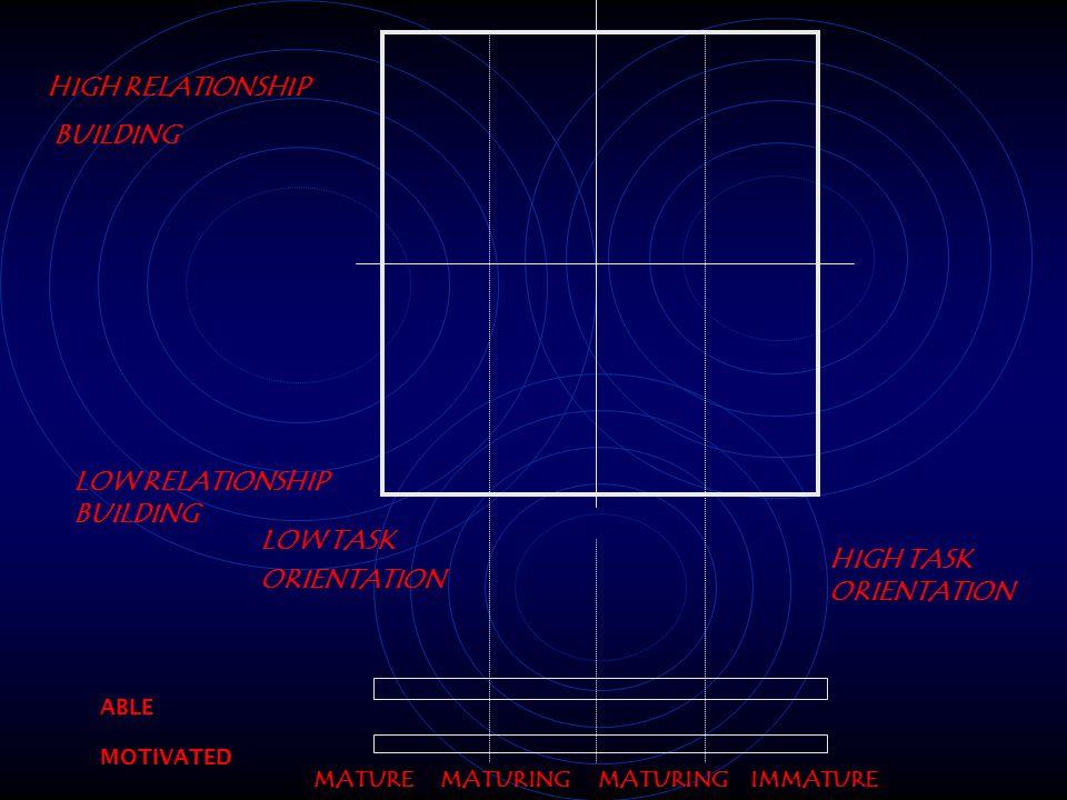 LOW RELATIONSHIP BUILDING HIGH TASK ORIENTATION LOW TASK ORIENTATION ABLE MOTIVATED HIGH RELATIONSHIP BUILDING SELLING INSTRUCTING PARTICIPATING DELEGATING 1.