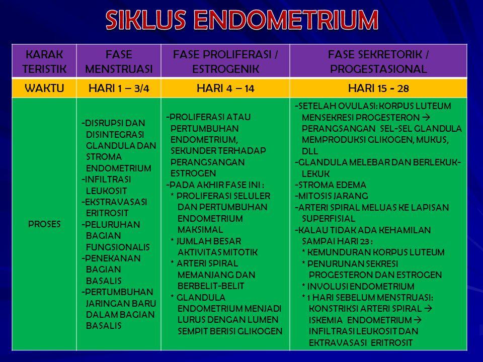 KARAK TERISTIK FASE MENSTRUASI FASE PROLIFERASI / ESTROGENIK FASE SEKRETORIK / PROGESTASIONAL WAKTUHARI 1 – 3/4HARI 4 – 14HARI 15 - 28 PROSES -DISRUPSI DAN DISINTEGRASI GLANDULA DAN STROMA ENDOMETRIUM -INFILTRASI LEUKOSIT -EKSTRAVASASI ERITROSIT -PELURUHAN BAGIAN FUNGSIONALIS -PENEKANAN BAGIAN BASALIS -PERTUMBUHAN JARINGAN BARU DALAM BAGIAN BASALIS -PROLIFERASI ATAU PERTUMBUHAN ENDOMETRIUM, SEKUNDER TERHADAP PERANGSANGAN ESTROGEN -PADA AKHIR FASE INI : * PROLIFERASI SELULER DAN PERTUMBUHAN ENDOMETRIUM MAKSIMAL * JUMLAH BESAR AKTIVITAS MITOTIK * ARTERI SPIRAL MEMANJANG DAN BERBELIT-BELIT * GLANDULA ENDOMETRIUM MENJADI LURUS DENGAN LUMEN SEMPIT BERISI GLIKOGEN -SETELAH OVULASI: KORPUS LUTEUM MENSEKRESI PROGESTERON  PERANGSANGAN SEL-SEL GLANDULA MEMPRODUKSI GLIKOGEN, MUKUS, DLL -GLANDULA MELEBAR DAN BERLEKUK- LEKUK -STROMA EDEMA -MITOSIS JARANG -ARTERI SPIRAL MELUAS KE LAPISAN SUPERFISIAL -KALAU TIDAK ADA KEHAMILAN SAMPAI HARI 23 : * KEMUNDURAN KORPUS LUTEUM * PENURUNAN SEKRESI PROGESTERON DAN ESTROGEN * INVOLUSI ENDOMETRIUM * 1 HARI SEBELUM MENSTRUASI: KONSTRIKSI ARTERI SPIRAL  ISKEMIA ENDOMETRIUM  INFILTRASI LEUKOSIT DAN EKTRAVASASI ERITROSIT