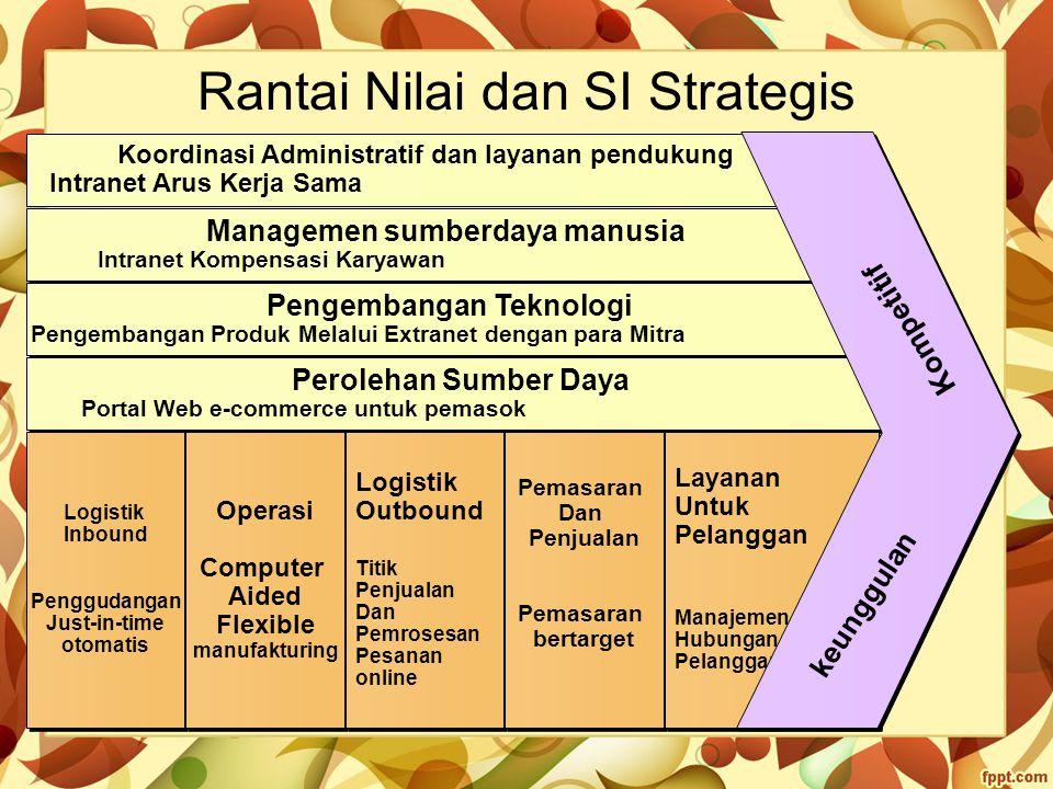 Rantai Nilai dan SI Strategis Koordinasi Administratif dan layanan pendukung Intranet Arus Kerja Sama Managemen sumberdaya manusia Intranet Kompensasi