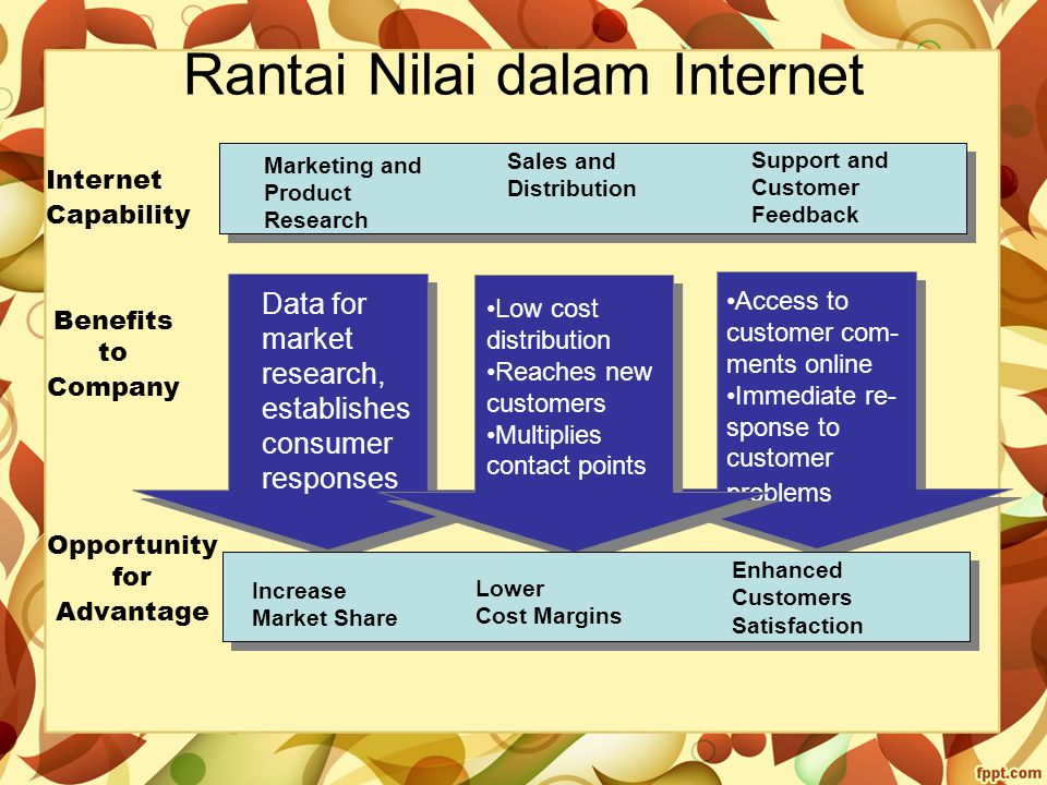 Rantai Nilai dalam Internet Marketing and Product Research Sales and Distribution Support and Customer Feedback Data for market research, establishes consumer responses Access to customer com- ments online Immediate re- sponse to customer problems Low cost distribution Reaches new customers Multiplies contact points Increase Market Share Lower Cost Margins Enhanced Customers Satisfaction Internet Capability Benefits to Company Opportunity for Advantage