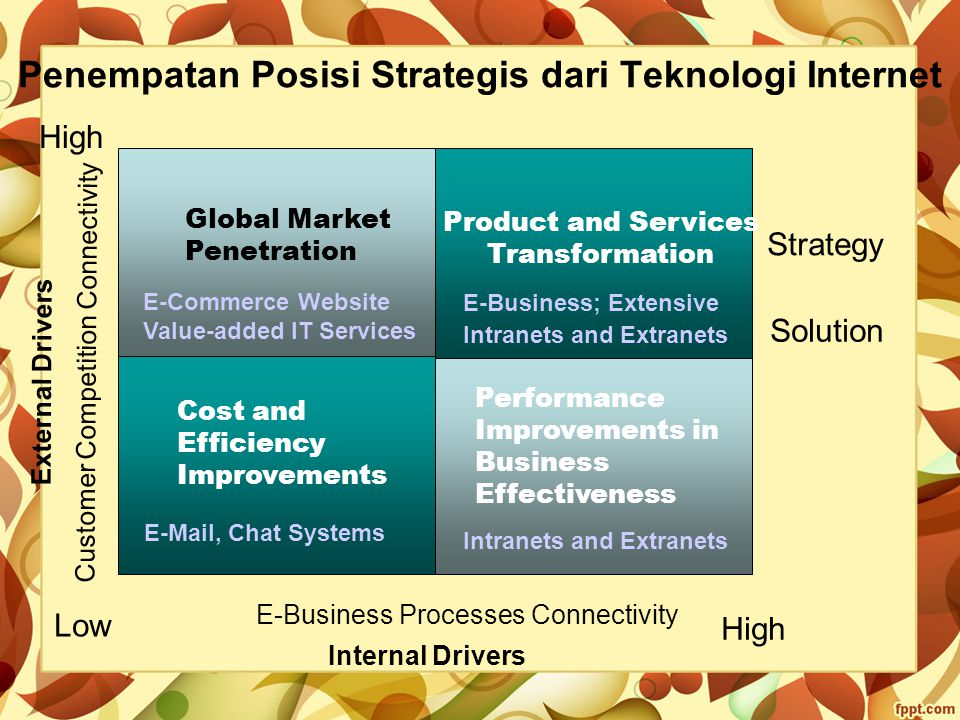 Penempatan Posisi Strategis dari Teknologi Internet Global Market Penetration E-Commerce Website Value-added IT Services Product and Services Transformation E-Business; Extensive Intranets and Extranets Cost and Efficiency Improvements E-Mail, Chat Systems Performance Improvements in Business Effectiveness Intranets and Extranets Strategy Solution Low High Customer Competition Connectivity E-Business Processes Connectivity Internal Drivers External Drivers