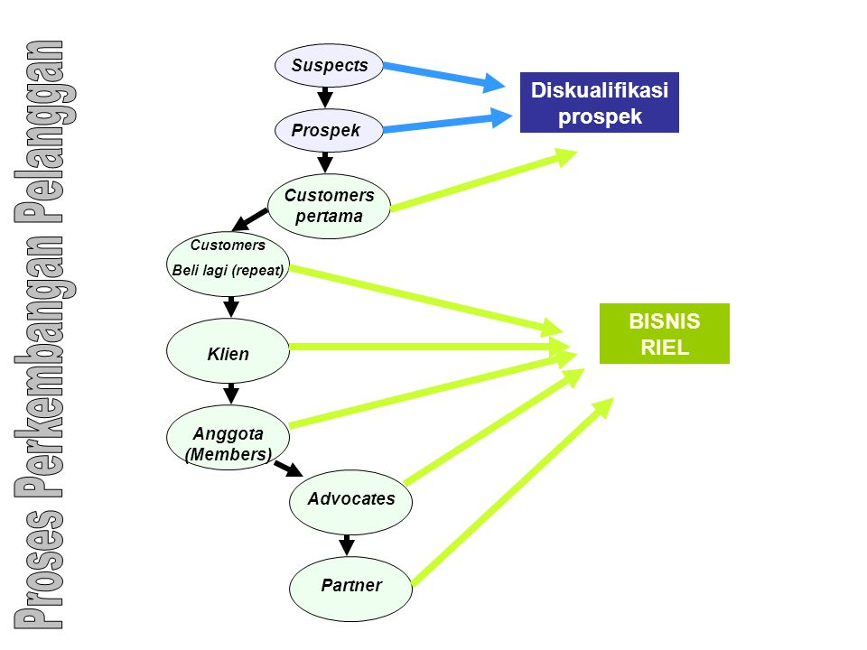 Suspects Prospek Customers pertama Customers Beli lagi (repeat) Klien Anggota (Members) Advocates Partner BISNIS RIEL Diskualifikasi prospek