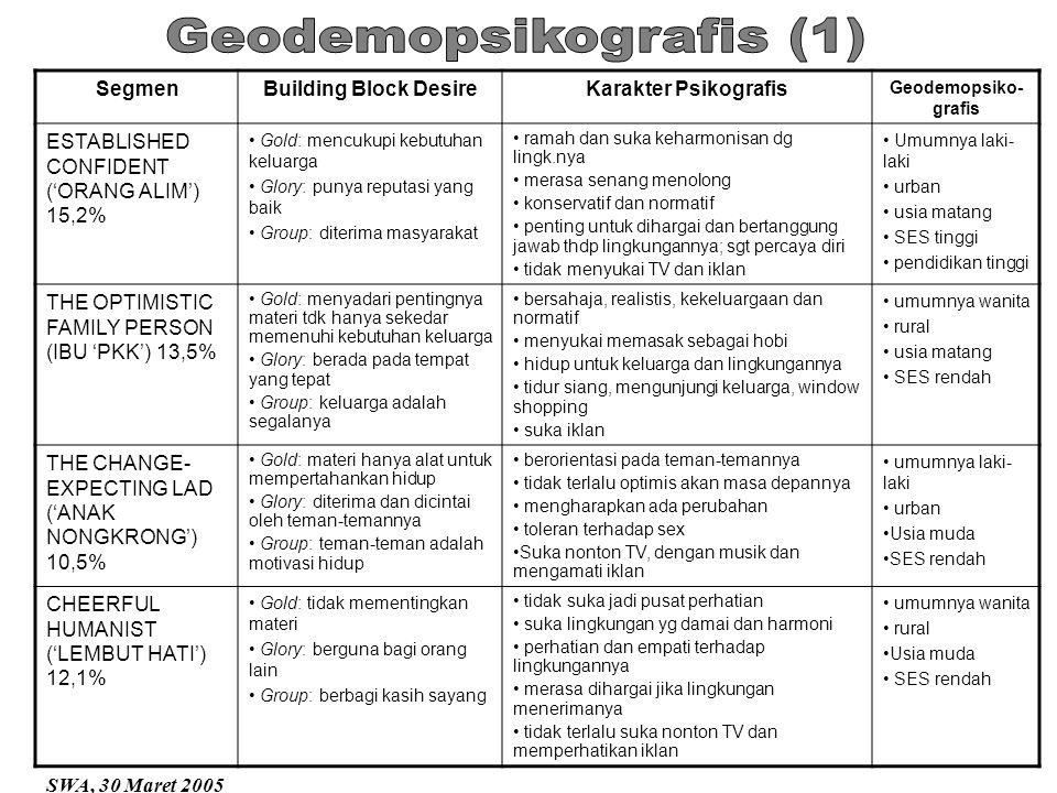 SegmenBuilding Block DesireKarakter Psikografis Geodemopsiko- grafis ESTABLISHED CONFIDENT ('ORANG ALIM') 15,2% Gold: mencukupi kebutuhan keluarga Glo