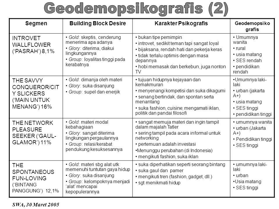 SegmenBuilding Block DesireKarakter Psikografis Geodemopsiko grafis INTROVET WALLFLOWER ('PASRAH') 8,1% Gold: skeptis, cenderung menerima apa adanya G