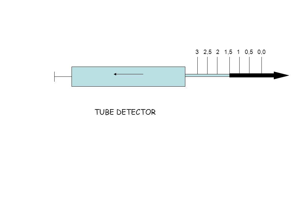 TUBE DETECTOR 3 2,5 2 1,5 1 0,5 0,0