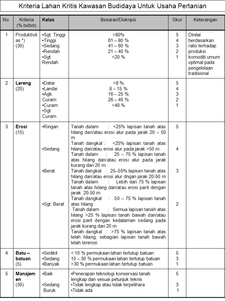 Kriteria Lahan Kritis Kawasan Budidaya Untuk Usaha Pertanian No.Kriteria (% bobot) KelasBesaran/DiskripsiSkorKeterangan 1Produktivit as *) (30) Sgt. T