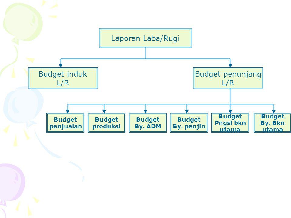 Laporan Laba/Rugi Budget induk L/R Budget penunjang L/R Budget By.