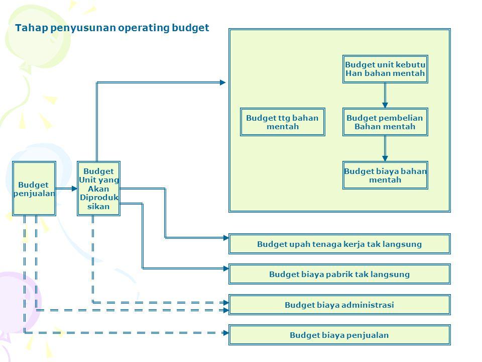 Budget penjualan B.Pembelian bahan mentah B. Biaya bahan mentah B.