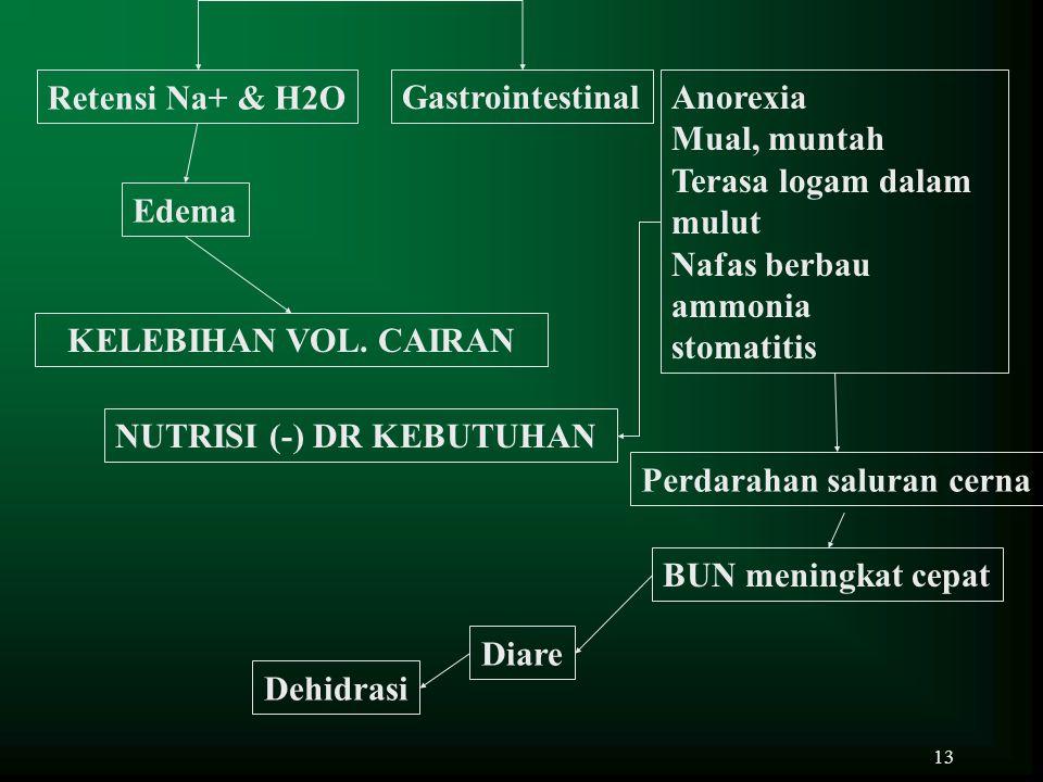 13 Retensi Na+ & H2O Edema Perdarahan saluran cerna GastrointestinalAnorexia Mual, muntah Terasa logam dalam mulut Nafas berbau ammonia stomatitis Dia