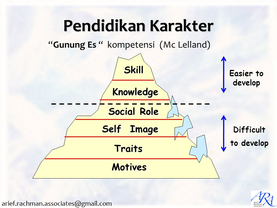 "arief.rachman.associates@gmail.com Pendidikan Karakter Skill Knowledge Social Role Self Image Traits Motives Easier to develop ""Gunung Es "" kompetensi"