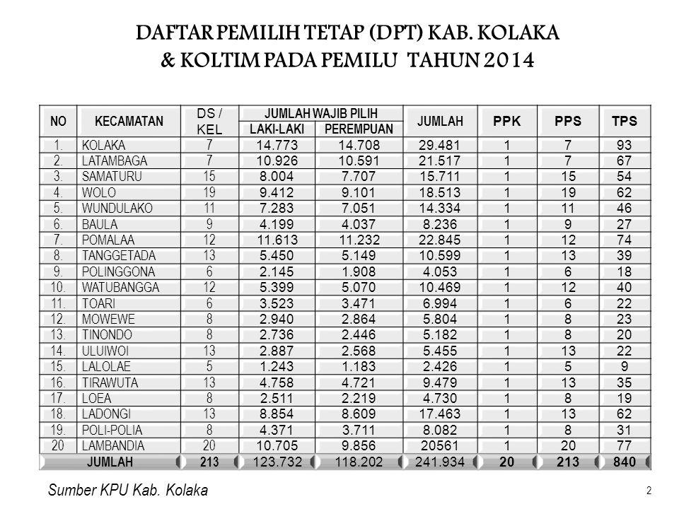 DATA PILCALEG TAHUN 2014 KAB.KOLAKA & KOLAKA TIMUR NODAPIL I JUMLAH CALEG TOTALKURSI LP 1.