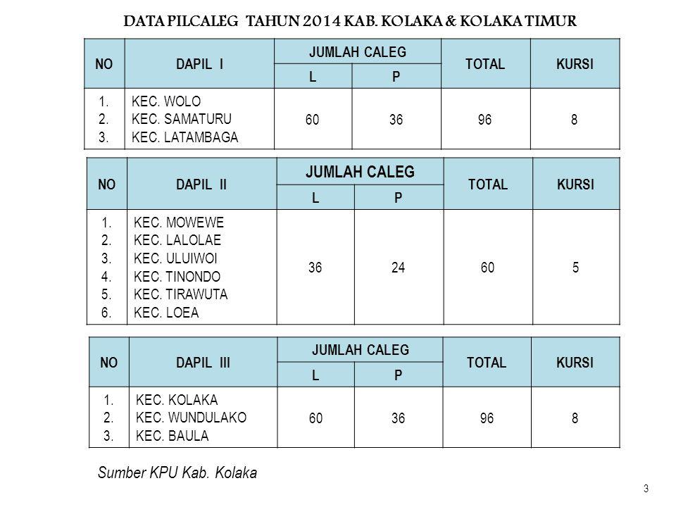 DATA PILCALEG TAHUN 2014 KAB. KOLAKA & KOLAKA TIMUR NODAPIL I JUMLAH CALEG TOTALKURSI LP 1. 2. 3. KEC. WOLO KEC. SAMATURU KEC. LATAMBAGA 6036968 NODAP