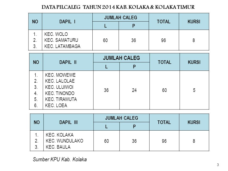 NODAPIL V JUMLAH CALEG TOTALKURSI LP 1.2. 3. 4. 5.