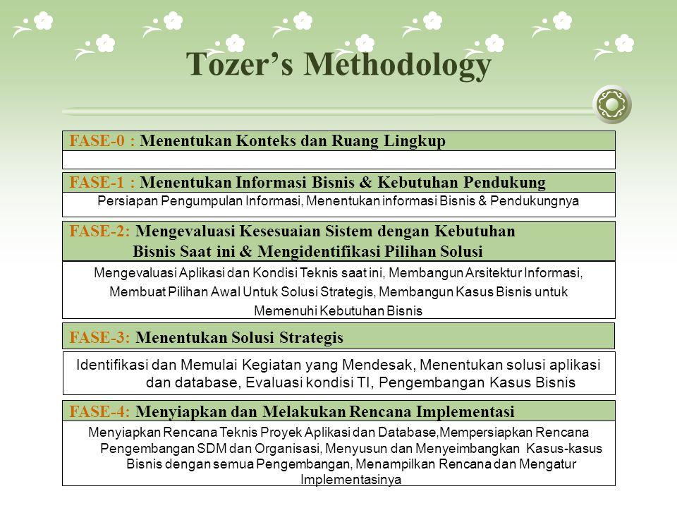 Tozer's Methodology FASE-1 : Menentukan Informasi Bisnis & Kebutuhan Pendukung Persiapan Pengumpulan Informasi, Menentukan informasi Bisnis & Pendukungnya FASE-2: Mengevaluasi Kesesuaian Sistem dengan Kebutuhan Bisnis Saat ini & Mengidentifikasi Pilihan Solusi Mengevaluasi Aplikasi dan Kondisi Teknis saat ini, Membangun Arsitektur Informasi, Membuat Pilihan Awal Untuk Solusi Strategis, Membangun Kasus Bisnis untuk Memenuhi Kebutuhan Bisnis FASE-3: Menentukan Solusi Strategis Identifikasi dan Memulai Kegiatan yang Mendesak, Menentukan solusi aplikasi dan database, Evaluasi kondisi TI, Pengembangan Kasus Bisnis FASE-4: Menyiapkan dan Melakukan Rencana Implementasi Menyiapkan Rencana Teknis Proyek Aplikasi dan Database,Mempersiapkan Rencana Pengembangan SDM dan Organisasi, Menyusun dan Menyeimbangkan Kasus-kasus Bisnis dengan semua Pengembangan, Menampilkan Rencana dan Mengatur Implementasinya FASE-0 : Menentukan Konteks dan Ruang Lingkup