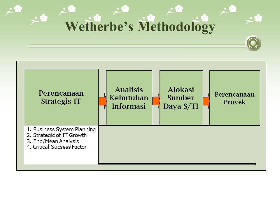 Wetherbe's Methodology Perencanaan Proyek Analisis Kebutuhan Informasi Alokasi Sumber Daya S/TI 1.