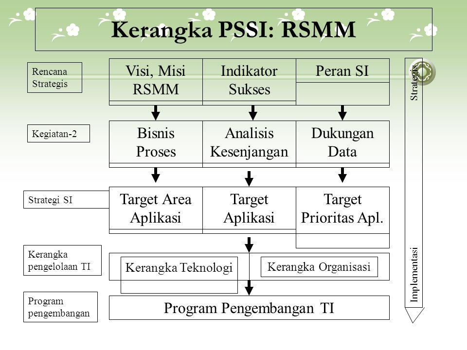 Kerangka PSSI: RSMM Target Area Aplikasi Target Aplikasi Target Prioritas Apl.