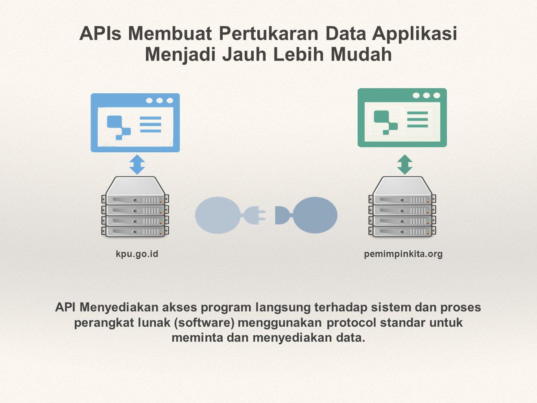 APIs Membuat Pertukaran Data Applikasi Menjadi Jauh Lebih Mudah kpu.go.idpemimpinkita.org API Menyediakan akses program langsung terhadap sistem dan proses perangkat lunak (software) menggunakan protocol standar untuk meminta dan menyediakan data.