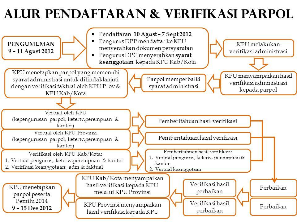 ALUR PENDAFTARAN & VERIFIKASI PARPOL  Pendaftaran 10 Agust – 7 Sept 2012  Pengurus DPP mendaftar ke KPU menyerahkan dokumen persyaratan  Pengurus D