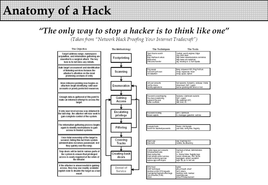 Anatomy of a Hack The only way to stop a hacker is to think like one (Taken from Network Hack Proofing Your Internet Tradecraft )