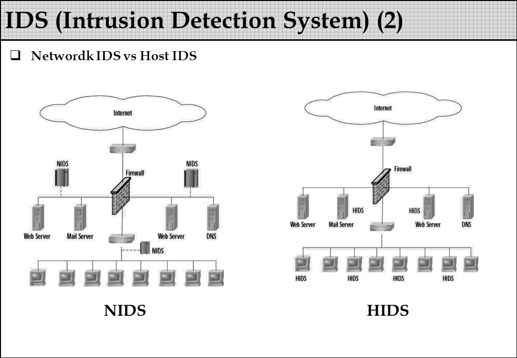 Networdk IDS vs Host IDS IDS (Intrusion Detection System) (2) NIDSHIDS