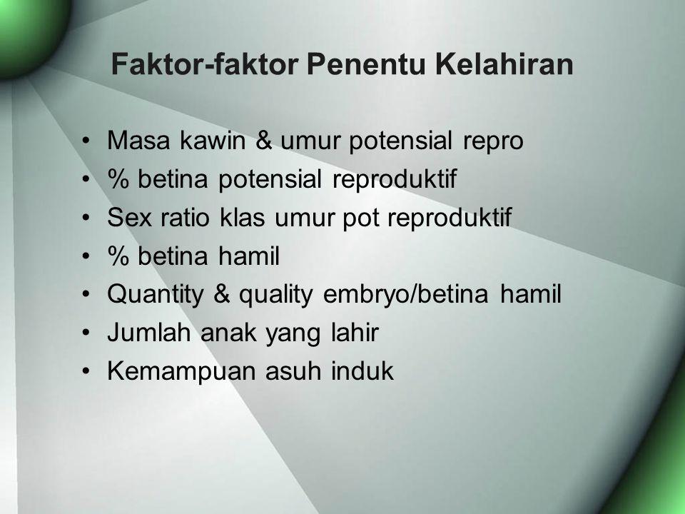 Faktor-faktor Penentu Kelahiran Masa kawin & umur potensial repro % betina potensial reproduktif Sex ratio klas umur pot reproduktif % betina hamil Quantity & quality embryo/betina hamil Jumlah anak yang lahir Kemampuan asuh induk