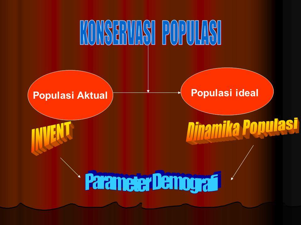 Populasi Aktual Populasi ideal