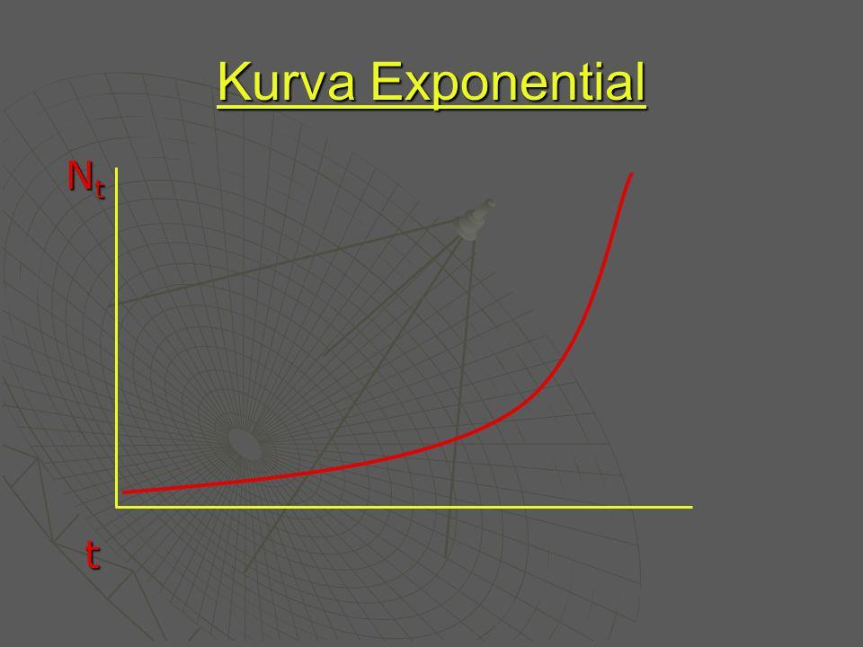 Kurva Exponential Nt Nt t t Nt Nt t t t