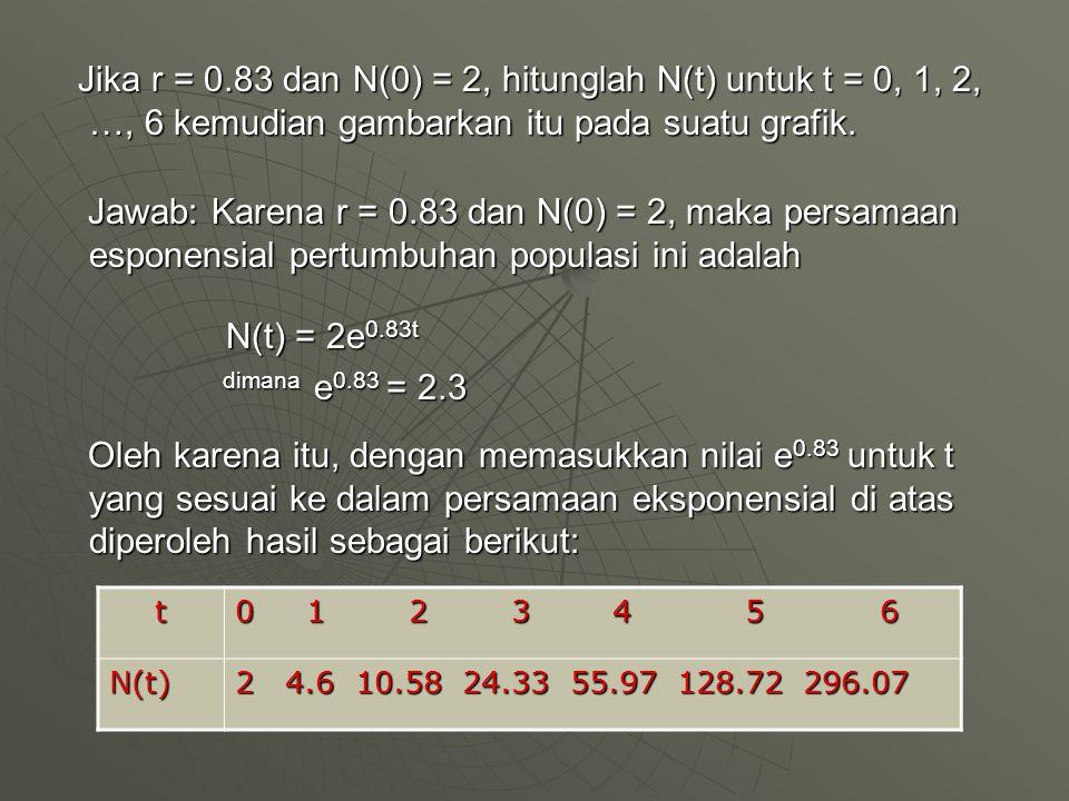 Jika r = 0.83 dan N(0) = 2, hitunglah N(t) untuk t = 0, 1, 2, …, 6 kemudian gambarkan itu pada suatu grafik. Jika r = 0.83 dan N(0) = 2, hitunglah N(t