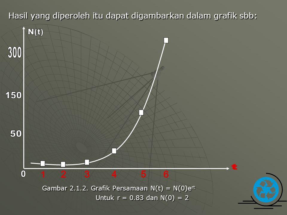 Hasil yang diperoleh itu dapat digambarkan dalam grafik sbb: Gambar 2.1.2. Grafik Persamaan N(t) = N(0)e rt Gambar 2.1.2. Grafik Persamaan N(t) = N(0)