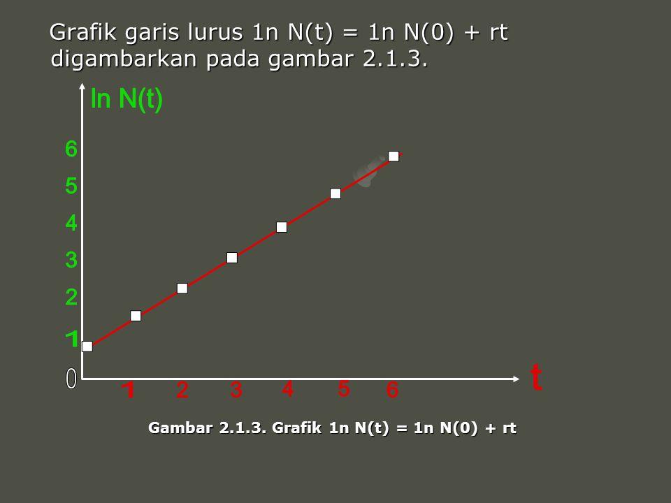 Grafik garis lurus 1n N(t) = 1n N(0) + rt digambarkan pada gambar 2.1.3.
