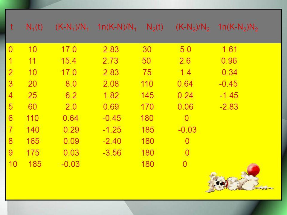t N 1 (t) (K-N 1 )/N 1 1n(K-N)/N 1 N 2 (t) (K-N 2 )/N 2 1n(K-N 2 )N 2 0 10 17.0 2.83 30 5.0 1.61 1 11 15.4 2.73 50 2.6 0.96 2 10 17.0 2.83 75 1.4 0.34 3 20 8.0 2.08 110 0.64 -0.45 4 25 6.2 1.82 145 0.24 -1.45 5 60 2.0 0.69 170 0.06 -2.83 6 110 0.64 -0.45 180 0 7 140 0.29 -1.25 185 -0.03 8 165 0.09 -2.40 180 0 9 175 0.03 -3.56 180 0 10 185 -0.03 180 0
