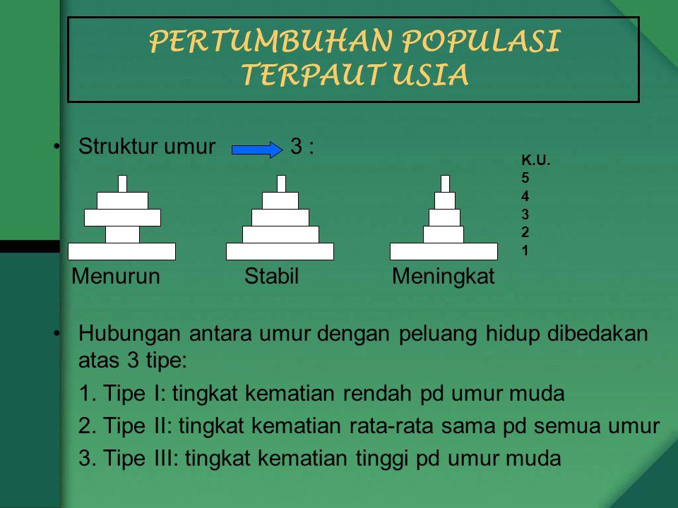 Struktur umur 3 : Menurun StabilMeningkat Hubungan antara umur dengan peluang hidup dibedakan atas 3 tipe: 1.