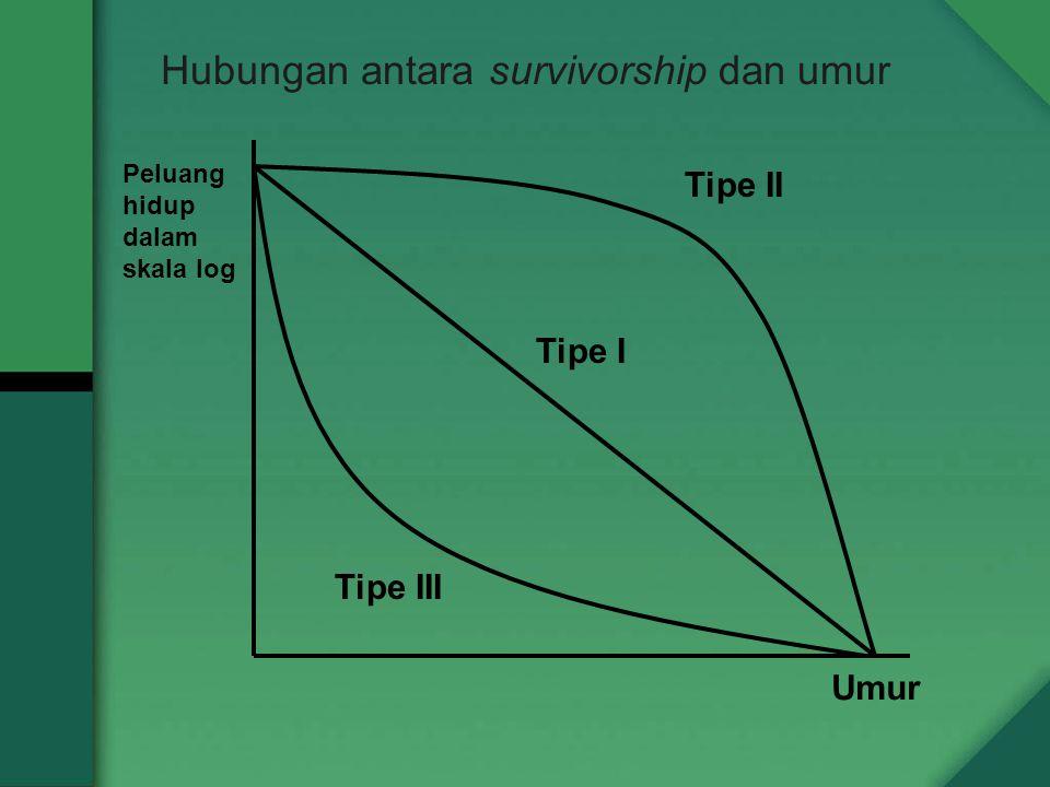Hubungan antara survivorship dan umur Umur Peluang hidup dalam skala log Tipe II Tipe I Tipe III
