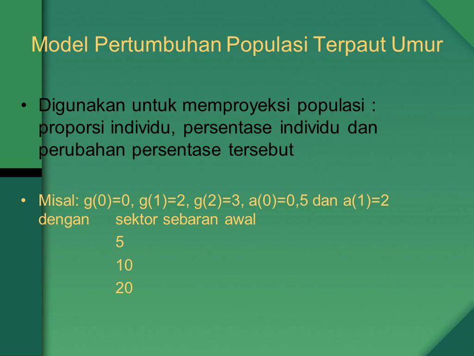 Model Pertumbuhan Populasi Terpaut Umur Digunakan untuk memproyeksi populasi : proporsi individu, persentase individu dan perubahan persentase tersebut Misal: g(0)=0, g(1)=2, g(2)=3, a(0)=0,5 dan a(1)=2 dengan sektor sebaran awal 5 10 20