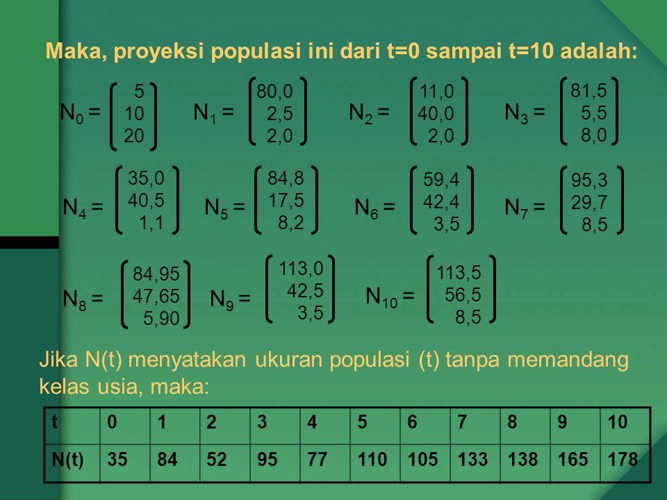 Maka, proyeksi populasi ini dari t=0 sampai t=10 adalah: 5 10 20 N 0 =N 1 = 80,0 2,5 2,0 N 2 = 11,0 40,0 2,0 N 3 = 81,5 5,5 8,0 N 4 = 35,0 40,5 1,1 N 5 = 84,8 17,5 8,2 95,3 29,7 8,5 N 6 = 59,4 42,4 3,5 N 7 = N 8 = 113,5 56,5 8,5 84,95 47,65 5,90 N 9 = 113,0 42,5 3,5 N 10 = Jika N(t) menyatakan ukuran populasi (t) tanpa memandang kelas usia, maka: t012345678910 N(t)3584529577110105133138165178