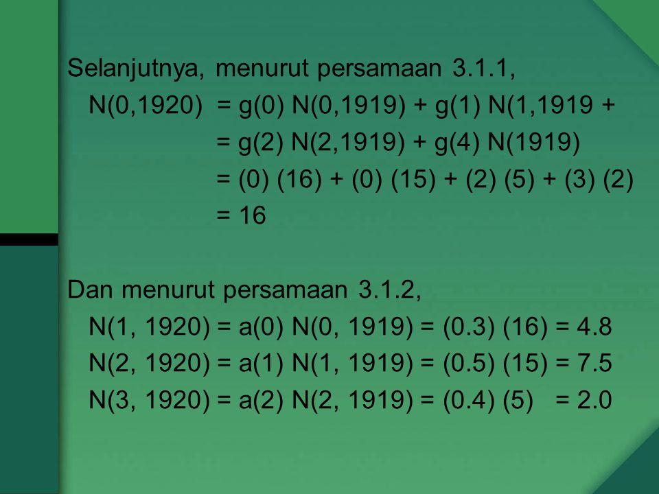 Selanjutnya, menurut persamaan 3.1.1, N(0,1920) = g(0) N(0,1919) + g(1) N(1,1919 + = g(2) N(2,1919) + g(4) N(1919) = (0) (16) + (0) (15) + (2) (5) + (3) (2) = 16 Dan menurut persamaan 3.1.2, N(1, 1920) = a(0) N(0, 1919) = (0.3) (16) = 4.8 N(2, 1920) = a(1) N(1, 1919) = (0.5) (15) = 7.5 N(3, 1920) = a(2) N(2, 1919) = (0.4) (5) = 2.0