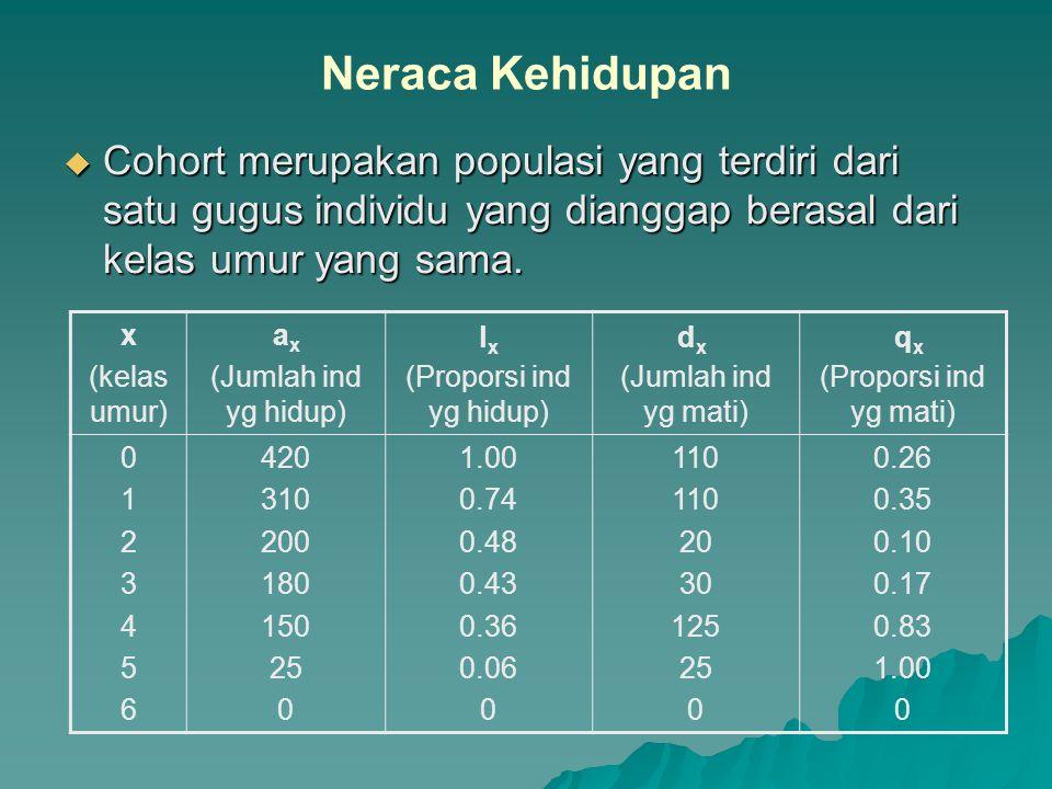 Neraca Kehidupan  Cohort merupakan populasi yang terdiri dari satu gugus individu yang dianggap berasal dari kelas umur yang sama. x (kelas umur) (Ju